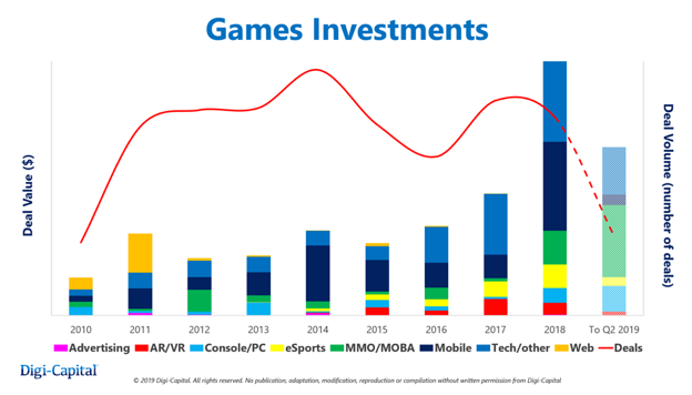 The Gaming Recap Games Investments chart