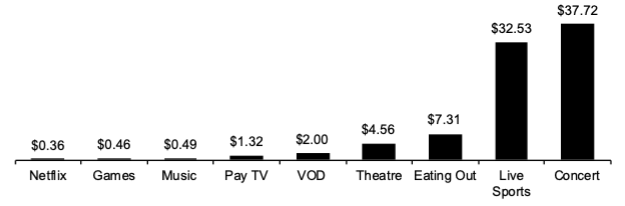Cheap entertainment chart