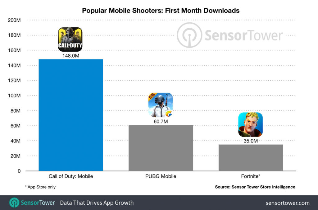 Call of Duty: Mobile first month downloads