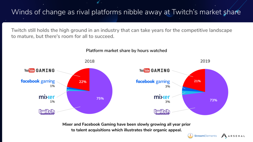 Overall 2019 Market Share for streaming
