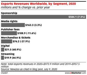esports sponsorship growth